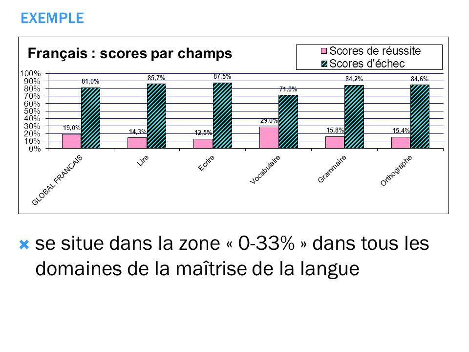 se situe dans la zone « 0-33% » dans tous les domaines de la maîtrise de la langue