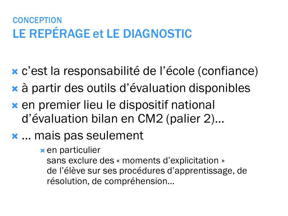CONCEPTION LE REPÉRAGE et LE DIAGNOSTIC cest la responsabilité de lécole (confiance) à partir des outils dévaluation disponibles en premier lieu le di