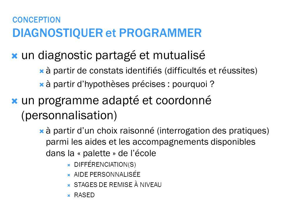 CONCEPTION DIAGNOSTIQUER et PROGRAMMER un diagnostic partagé et mutualisé à partir de constats identifiés (difficultés et réussites) à partir dhypothè