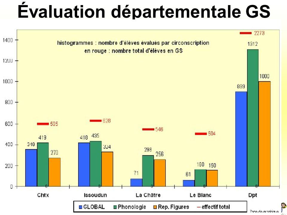 Exploitation des résultats Feuillet tableur Évaluation académique GS