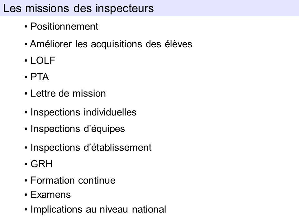 Positionnement Améliorer les acquisitions des élèves LOLF PTA Lettre de mission Inspections individuelles Inspections déquipes GRH Formation continue