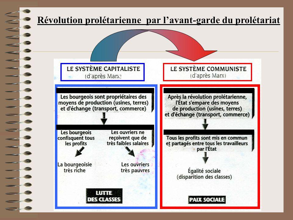 Révolution prolétarienne par lavant-garde du prolétariat