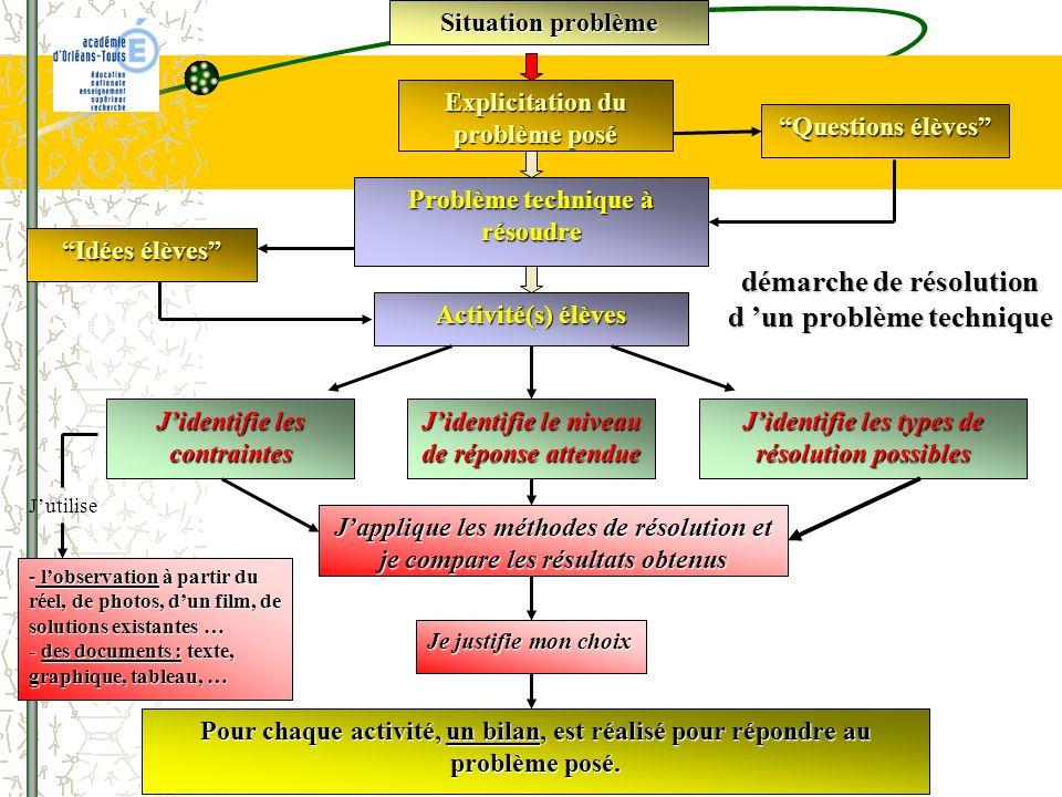 Situation problème Explicitation du problème posé Problème technique à résoudre Pour chaque activité, un bilan, est réalisé pour répondre au problème