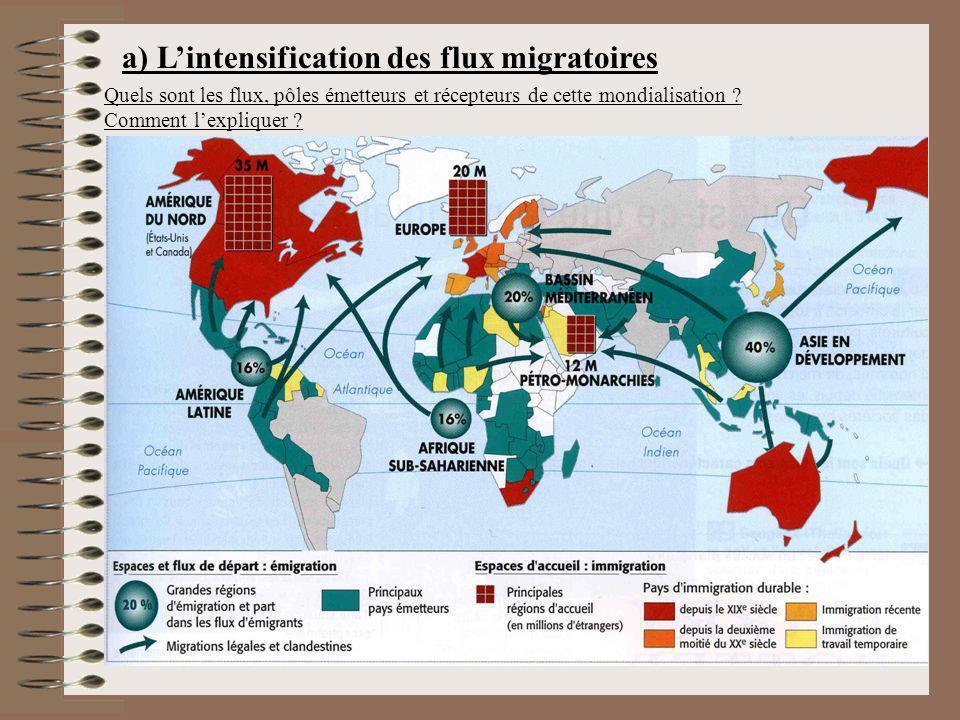 a) Lintensification des flux migratoires Quels sont les flux, pôles émetteurs et récepteurs de cette mondialisation ? Comment lexpliquer ?