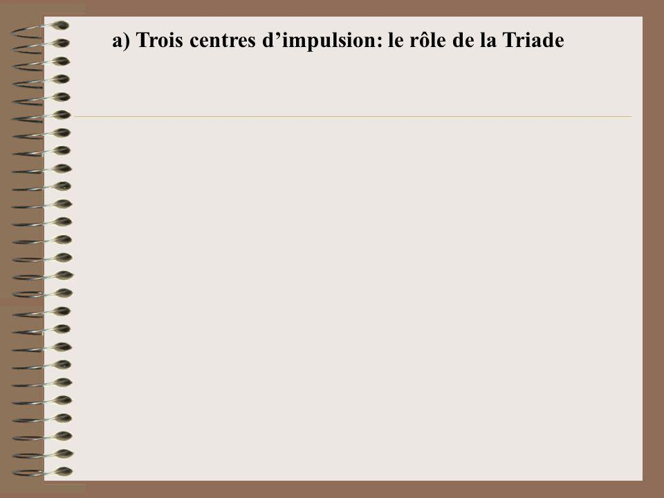 a) Trois centres dimpulsion: le rôle de la Triade