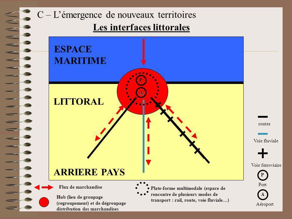 Les interfaces littorales ESPACE MARITIME A LITTORAL ARRIERE PAYS Flux de marchandise Hub (lieu de groupage (regroupement) et de dégroupage distributi