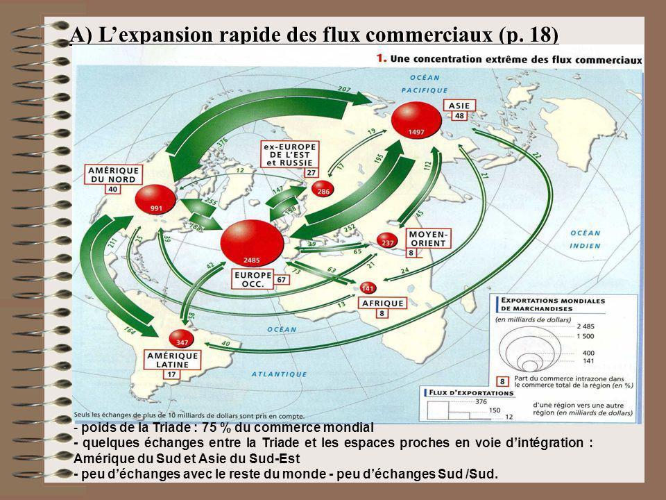 A) Lexpansion rapide des flux commerciaux (p. 18) - poids de la Triade : 75 % du commerce mondial - quelques échanges entre la Triade et les espaces p