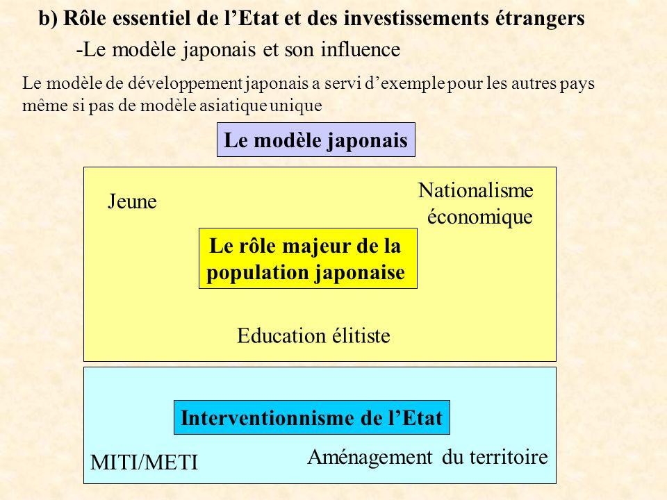 b) Rôle essentiel de lEtat et des investissements étrangers Le modèle japonais Le modèle de développement japonais a servi dexemple pour les autres pa