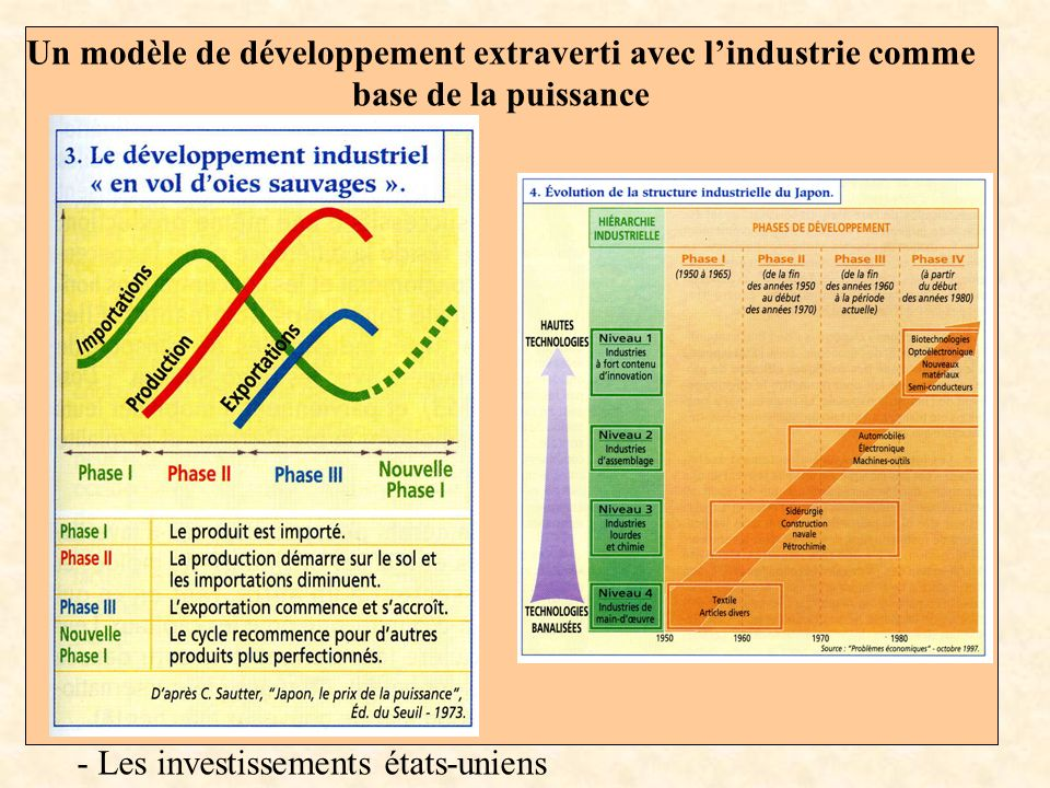 Un modèle de développement extraverti avec lindustrie comme base de la puissance - Les investissements états-uniens