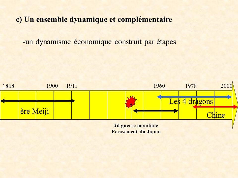 c) Un ensemble dynamique et complémentaire -un dynamisme économique construit par étapes 1900 1868 19111960 1978 ère Meiji 2000 Chine Les 4 dragons 2d
