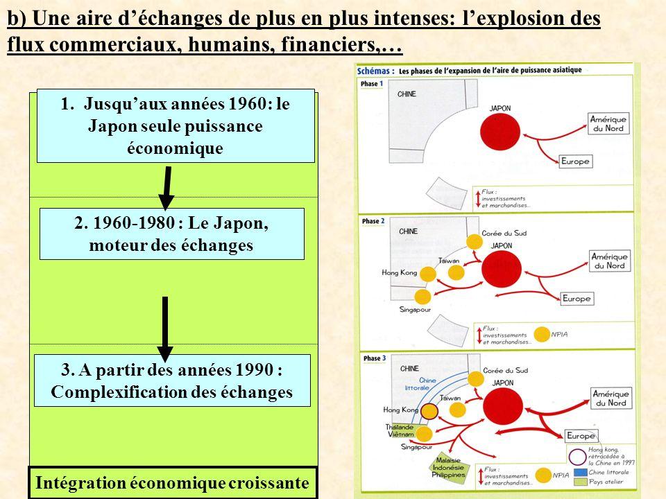 b) Une aire déchanges de plus en plus intenses: lexplosion des flux commerciaux, humains, financiers,… 1. Jusquaux années 1960: le Japon seule puissan
