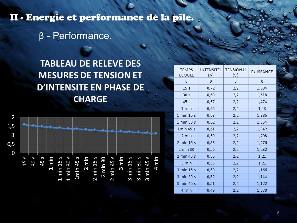 6 II - Energie et performance de la pile. β - Performance. TABLEAU DE RELEVE DES MESURES DE TENSION ET DINTENSITE EN PHASE DE CHARGE