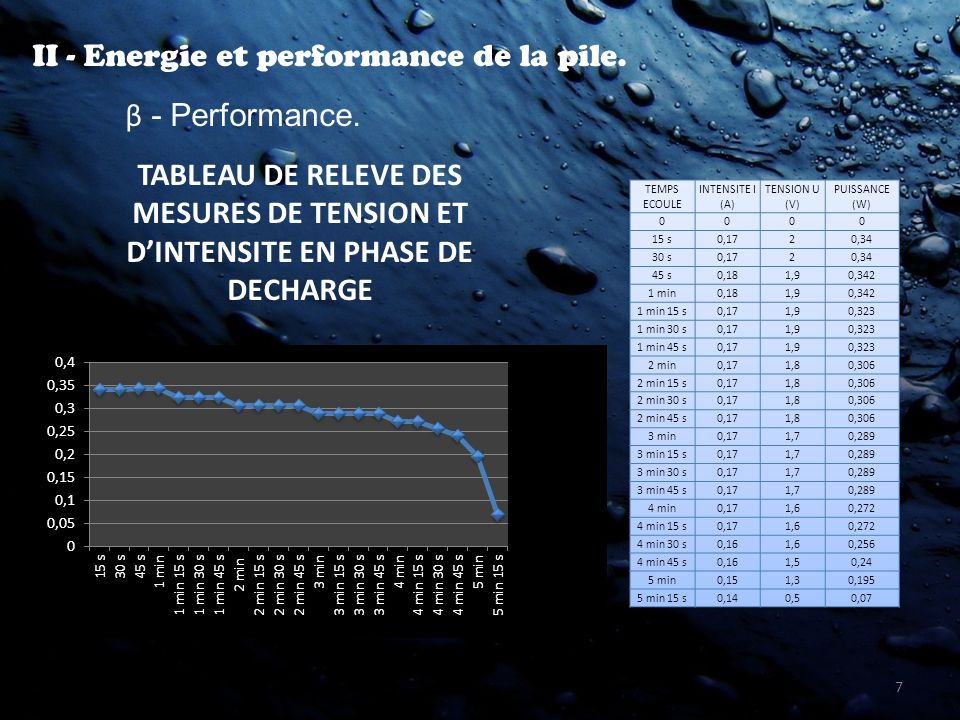 7 II - Energie et performance de la pile. β - Performance. TABLEAU DE RELEVE DES MESURES DE TENSION ET DINTENSITE EN PHASE DE DECHARGE