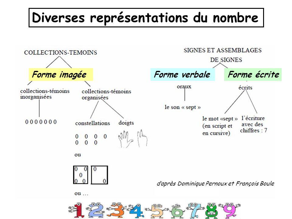 Diverses représentations du nombre Forme verbaleForme écriteForme imagée daprès Dominique Pernoux et François Boule