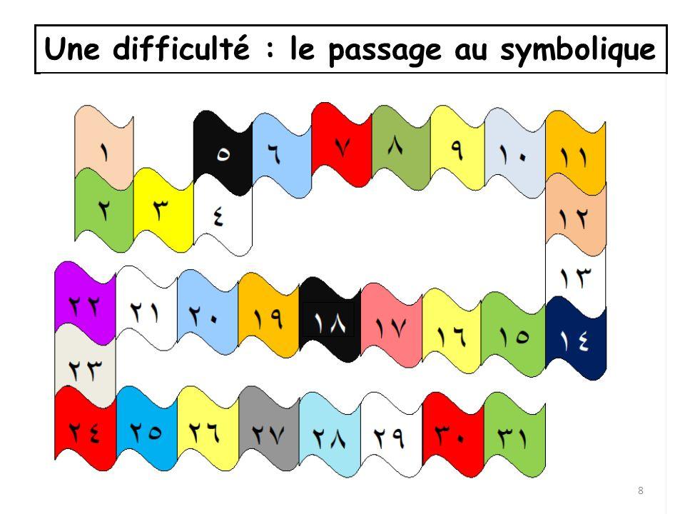 Une difficulté : le passage au symbolique 8