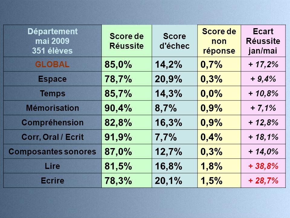 Département mai 2009 351 élèves Score de Réussite Score d échec Score de non réponse Ecart Réussite jan/mai GLOBAL 85,0%14,2%0,7% + 17,2% Espace 78,7%20,9%0,3% + 9,4% Temps 85,7%14,3%0,0% + 10,8% Mémorisation 90,4%8,7%0,9% + 7,1% Compréhension 82,8%16,3%0,9% + 12,8% Corr, Oral / Ecrit 91,9%7,7%0,4% + 18,1% Composantes sonores 87,0%12,7%0,3% + 14,0% Lire 81,5%16,8%1,8% + 38,8% Ecrire 78,3%20,1%1,5% + 28,7%