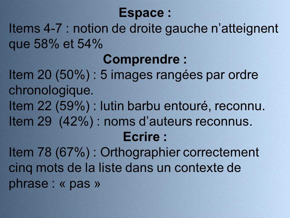 Espace : Items 4-7 : notion de droite gauche natteignent que 58% et 54% Comprendre : Item 20 (50%) : 5 images rangées par ordre chronologique.