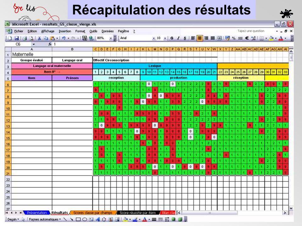 Récapitulation des résultats
