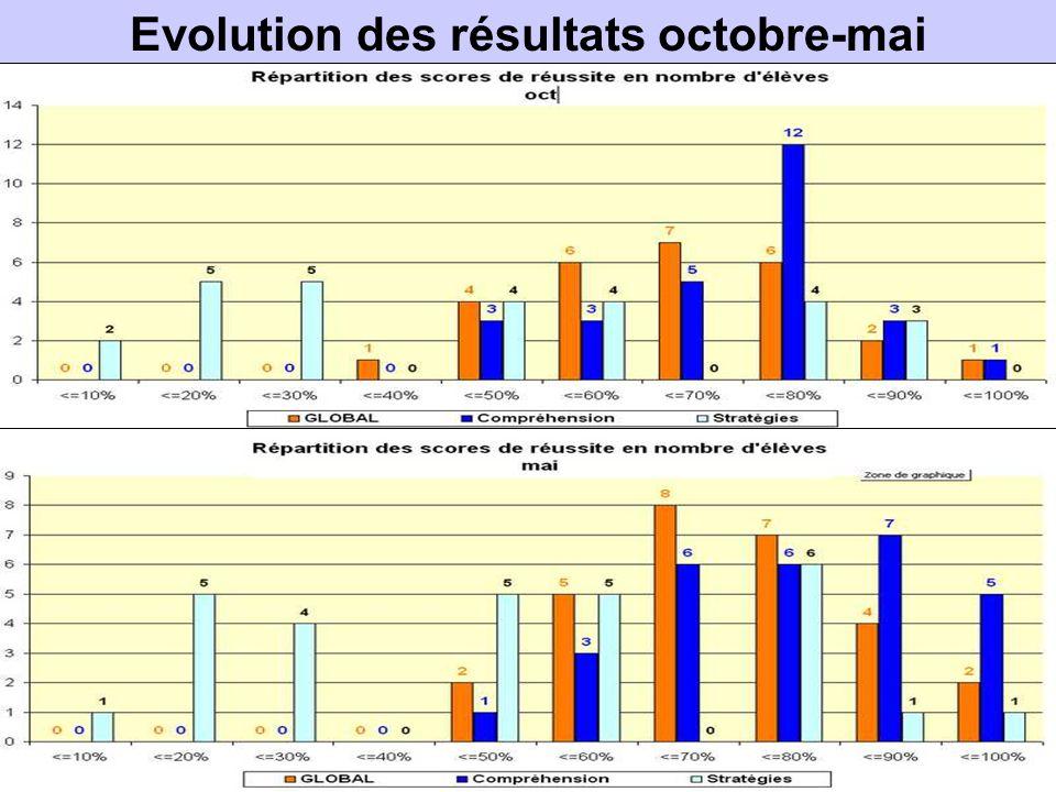 Evolution des résultats octobre-mai