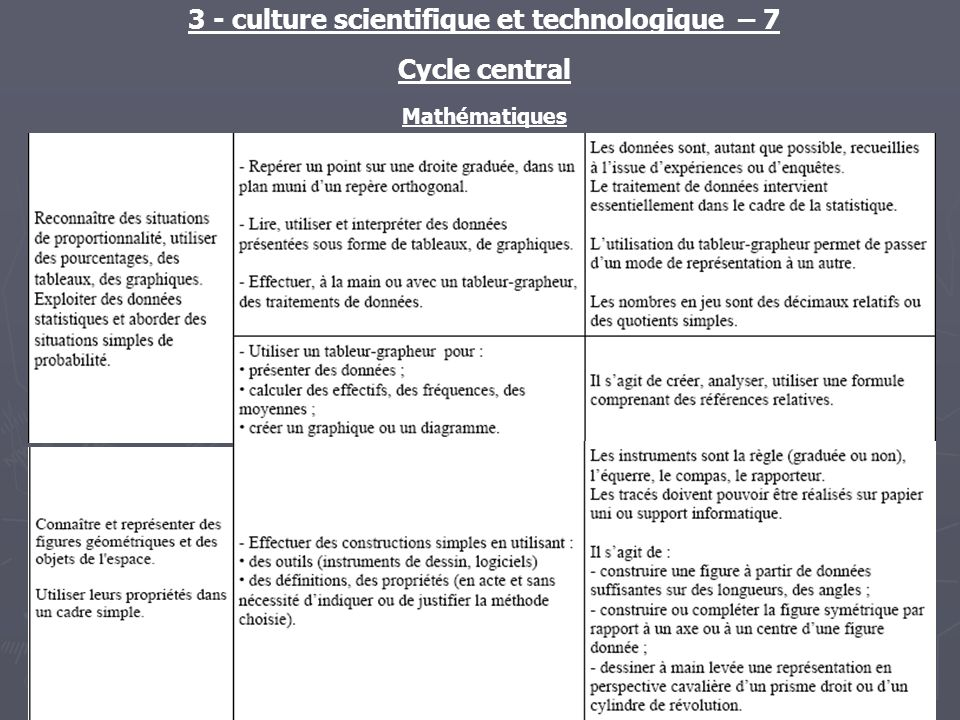 3 - culture scientifique et technologique – 7 Cycle central Mathématiques