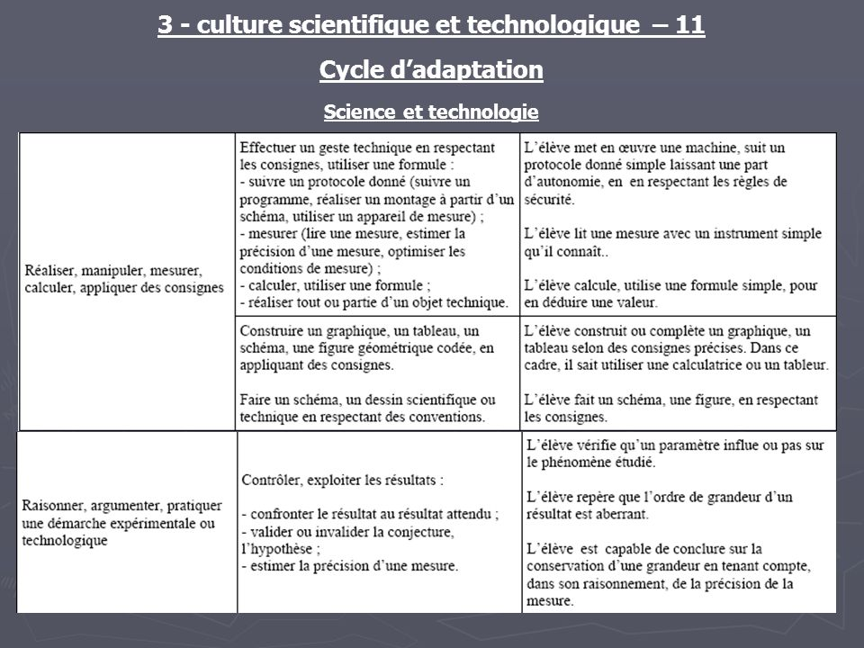 3 - culture scientifique et technologique – 11 Cycle dadaptation Science et technologie