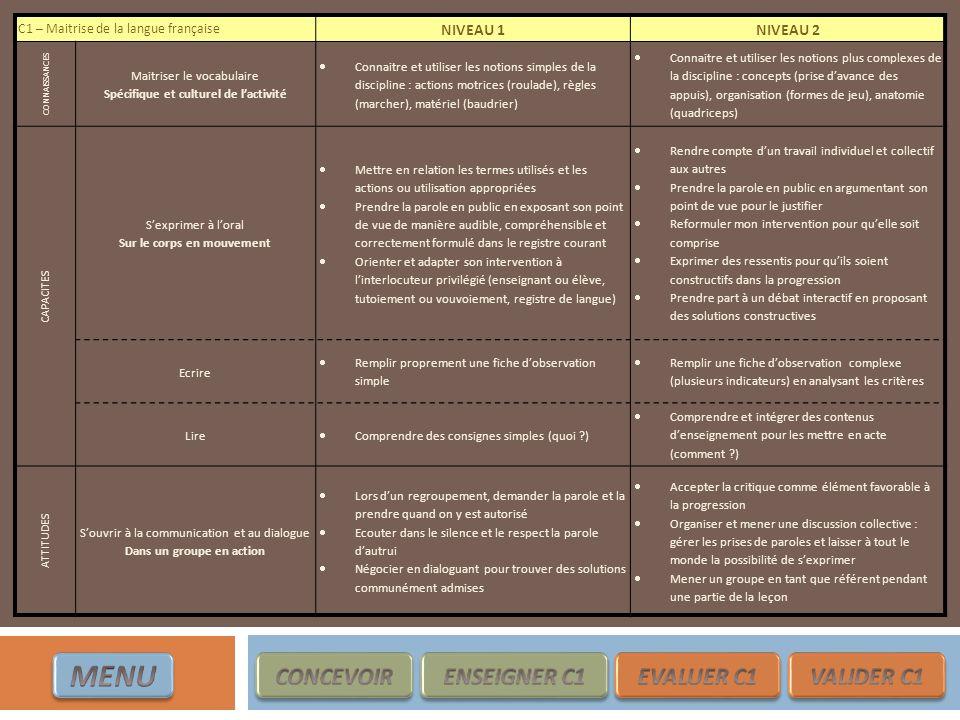 C1 – Maitrise de la langue française NIVEAU 1NIVEAU 2 CONNAISSANCES Maitriser le vocabulaire Spécifique et culturel de lactivité Connaitre et utiliser