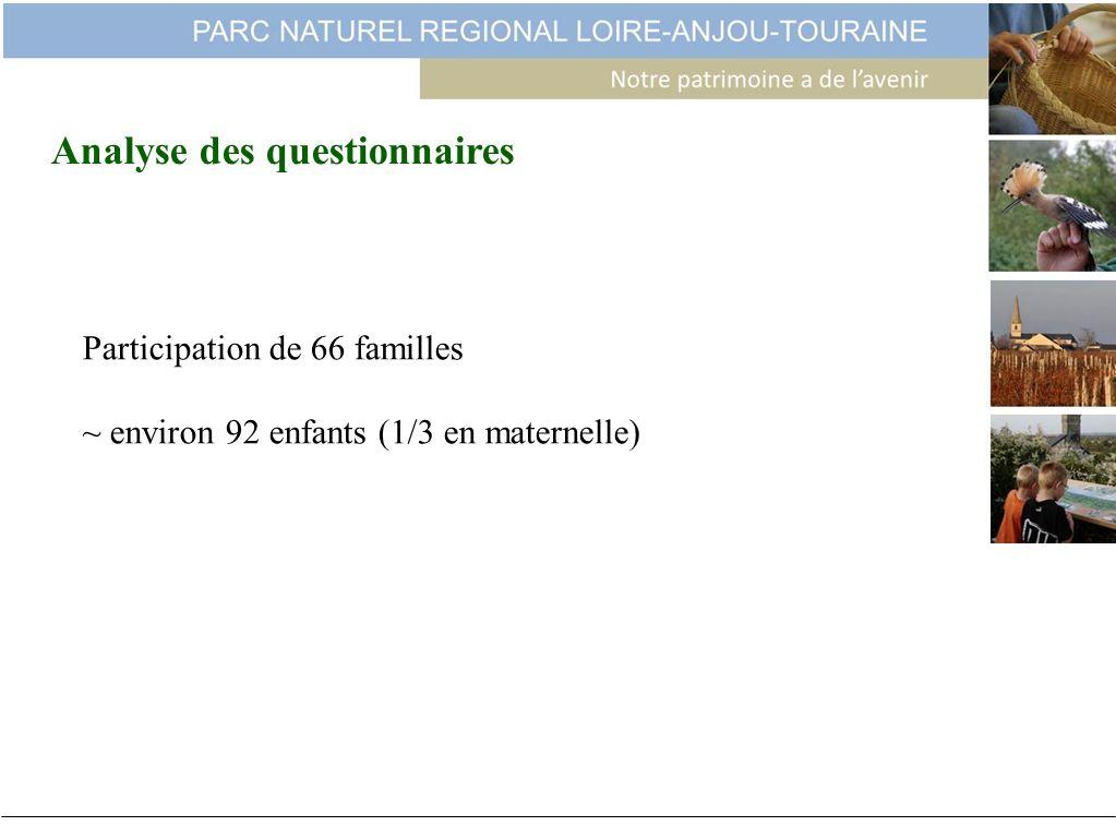 Participation de 66 familles ~ environ 92 enfants (1/3 en maternelle) Analyse des questionnaires