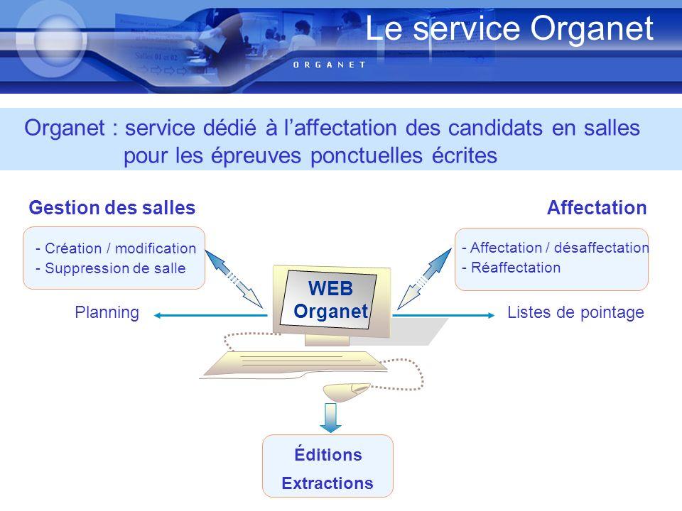 Le service Organet WEB Organet Gestion des sallesAffectation - Création / modification - Suppression de salle Planning - Affectation / désaffectation