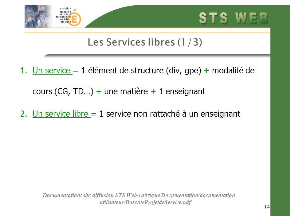 14 Les Services libres (1/3) 1.Un service = 1 élément de structure (div, gpe) + modalité de cours (CG, TD…) + une matière + 1 enseignant 2.Un service
