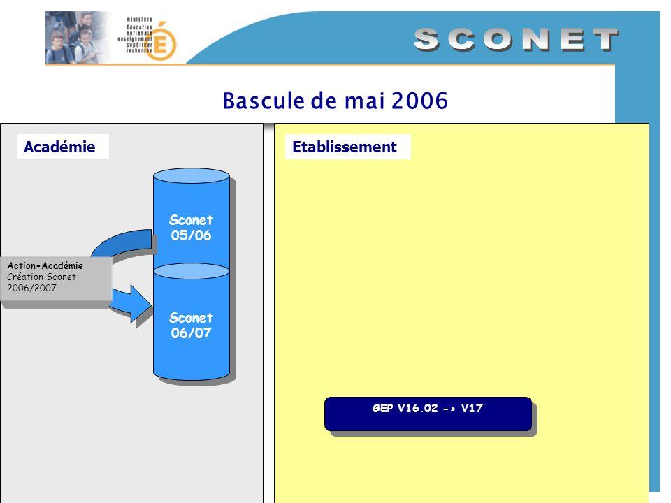 Sconet 05/06 Bascule de mai 2006 AcadémieEtablissement Sconet 05/06 GEP V16.02 -> V17 GEP V16.02 -> V17 Sconet 06/07 Action-Académie Création Sconet 2