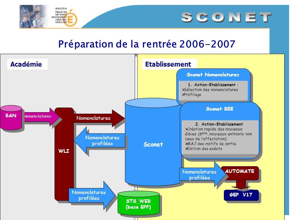 AcadémieEtablissement Préparation de la rentrée 2006-2007 WLI Nomenclatures BAN STS_WEB (base EPP) STS_WEB (base EPP) Nomenclatures profilées Sconet S