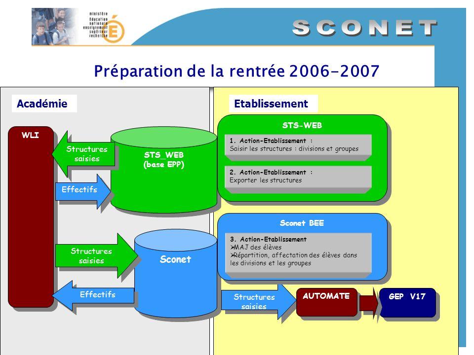 AcadémieEtablissement Préparation de la rentrée 2006-2007 STS_WEB (base EPP) STS_WEB (base EPP) WLI Structures saisies Structures saisies STS-WEB STS-