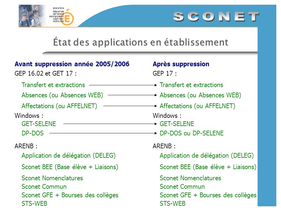 État des applications en établissement GEP 16.02 et GET 17 : Avant suppression année 2005/2006Après suppression GEP 17 : Transfert et extractions Absences (ou Absences WEB) Affectations (ou AFFELNET) GET-SELENE Sconet GFE + Bourses des collèges STS-WEB Sconet Nomenclatures Sconet BEE (Base élève + Liaisons) ARENB : Sconet Commun Application de délégation (DELEG) Windows : Transfert et extractions Absences (ou Absences WEB) Affectations (ou AFFELNET) GET-SELENE Sconet GFE + Bourses des collèges STS-WEB Sconet Nomenclatures Sconet BEE (Base élève + Liaisons) ARENB : Sconet Commun Application de délégation (DELEG) Windows : DP-DOS ou DP-SELENEDP-DOS