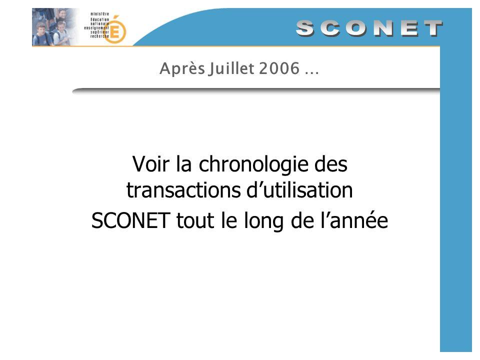 Après Juillet 2006 … Voir la chronologie des transactions dutilisation SCONET tout le long de lannée