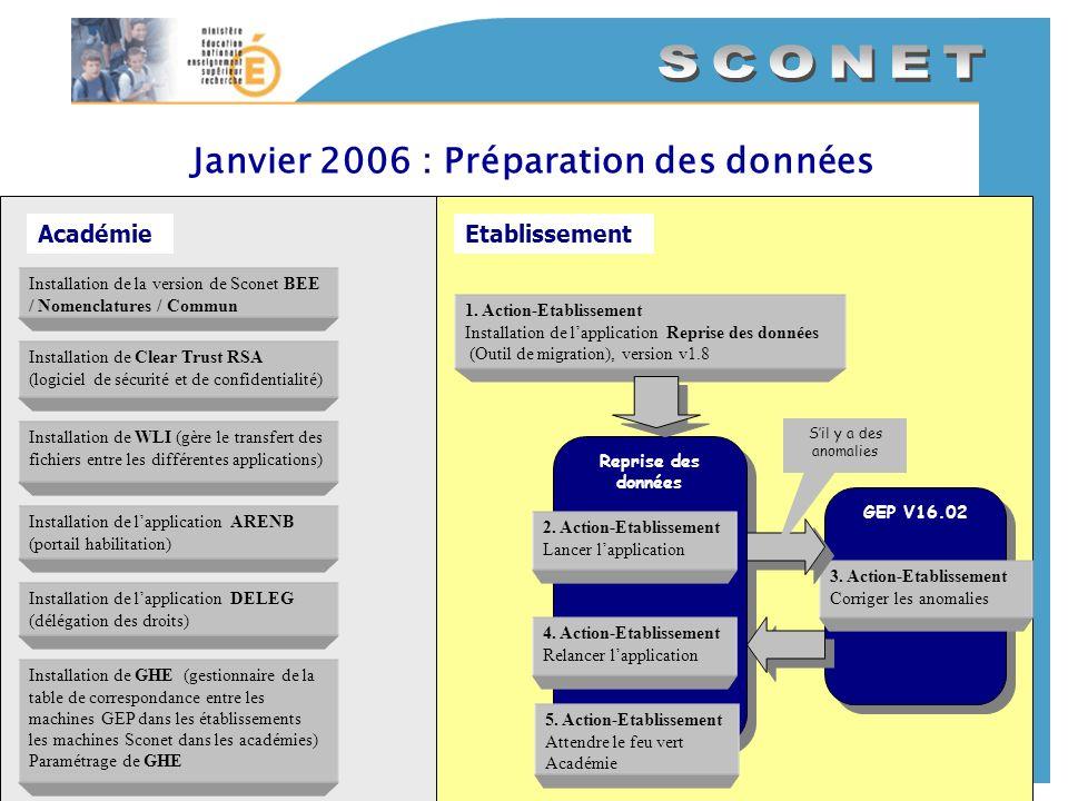 Janvier 2006 : Préparation des données AcadémieEtablissement Installation de Clear Trust RSA (logiciel de sécurité et de confidentialité) Installation
