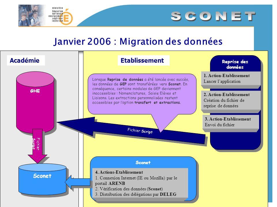 Janvier 2006 : Migration des données AcadémieEtablissement Reprise des données Reprise des données 1. Action-Etablissement Lancer lapplication 3. Acti
