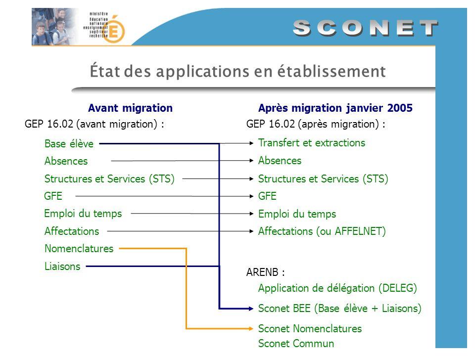 État des applications en établissement GEP 16.02 (avant migration) : Avant migrationAprès migration janvier 2005 Base élève Absences Structures et Ser