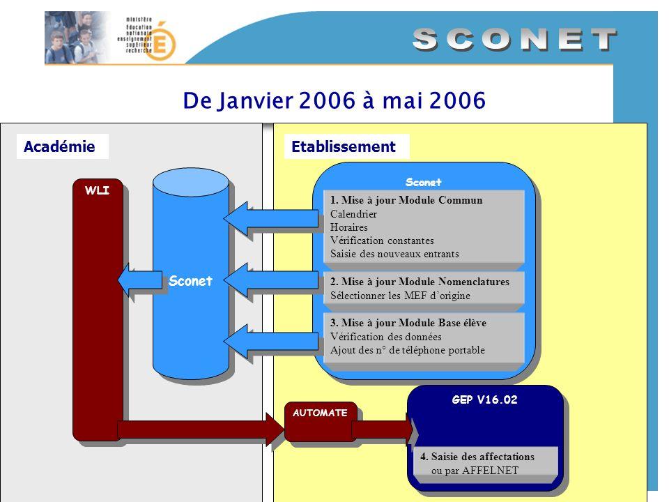 Sconet Sconet De Janvier 2006 à mai 2006 AcadémieEtablissement 1. Mise à jour Module Commun Calendrier Horaires Vérification constantes Saisie des nou
