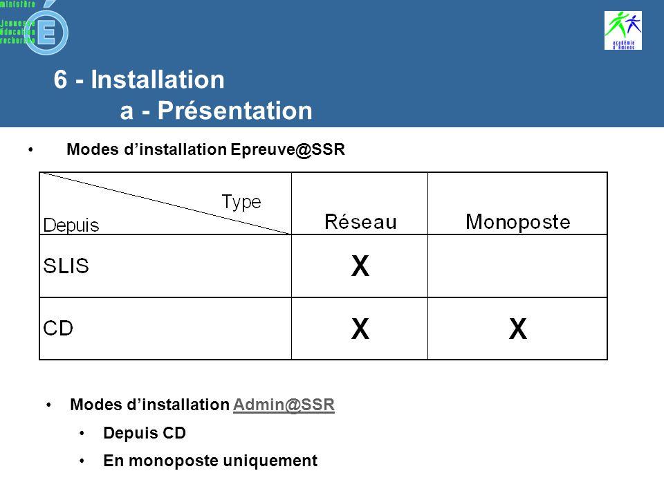 5 - Déploiement de lapplication Sans SLIS –Jeu de 4 CD –1 Appli –3 vidéos –Clé dactivation Qui .