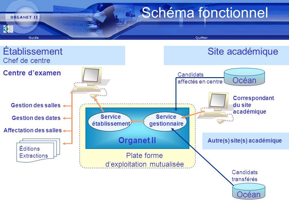 Utilisation WEB Organet Un ordinateur de génération actuelle disposant dun accès rapide à Internet (ADSL ou Numéris) Organet II : accessible sous Inte