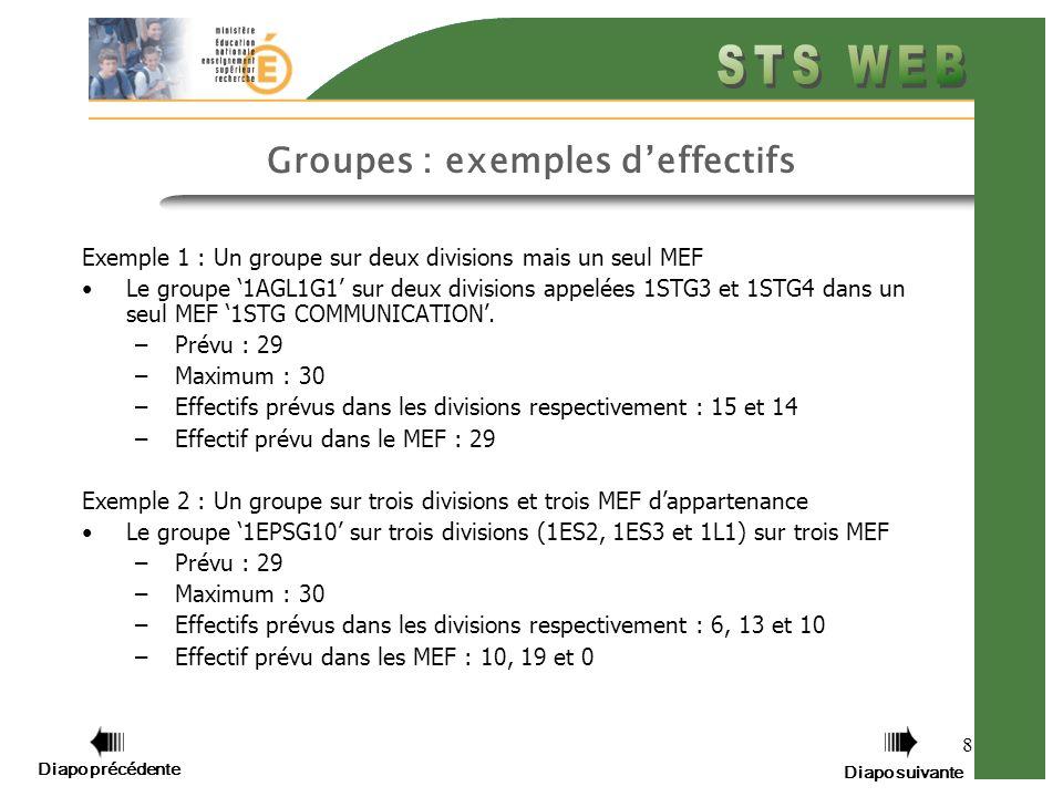 8 Groupes : exemples deffectifs Exemple 1 : Un groupe sur deux divisions mais un seul MEF Le groupe 1AGL1G1 sur deux divisions appelées 1STG3 et 1STG4 dans un seul MEF 1STG COMMUNICATION.
