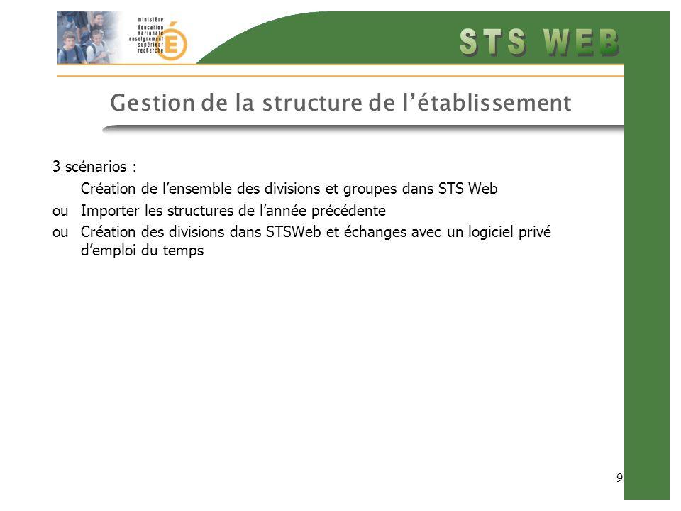 9 Gestion de la structure de létablissement 3 scénarios : Création de lensemble des divisions et groupes dans STS Web ou Importer les structures de lannée précédente ou Création des divisions dans STSWeb et échanges avec un logiciel privé demploi du temps