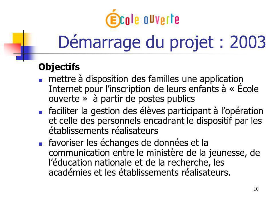 10 Démarrage du projet : 2003 Objectifs mettre à disposition des familles une application Internet pour linscription de leurs enfants à « École ouvert