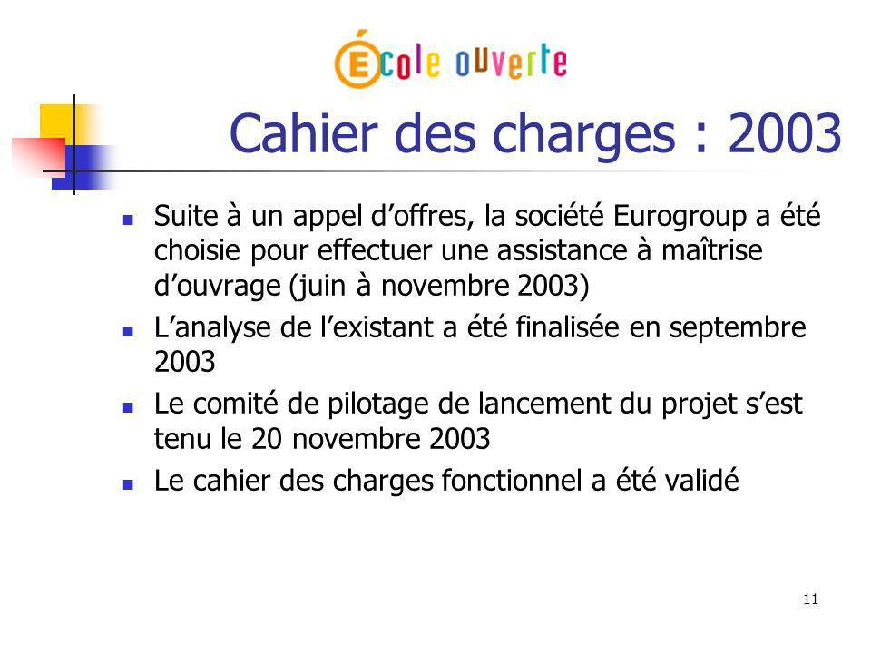 11 Cahier des charges : 2003 Suite à un appel doffres, la société Eurogroup a été choisie pour effectuer une assistance à maîtrise douvrage (juin à no