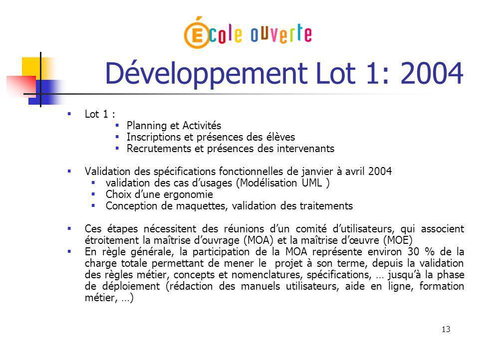 13 Développement Lot 1: 2004 Lot 1 : Planning et Activités Inscriptions et présences des élèves Recrutements et présences des intervenants Validation