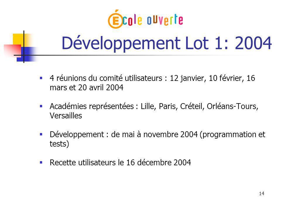 14 Développement Lot 1: 2004 4 réunions du comité utilisateurs : 12 janvier, 10 février, 16 mars et 20 avril 2004 Académies représentées : Lille, Pari
