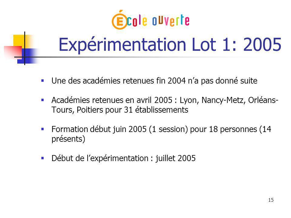 15 Expérimentation Lot 1: 2005 Une des académies retenues fin 2004 na pas donné suite Académies retenues en avril 2005 : Lyon, Nancy-Metz, Orléans- To