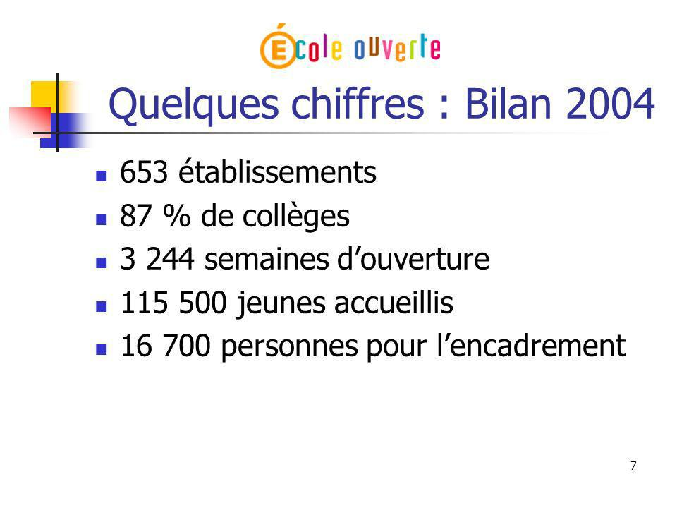 7 Quelques chiffres : Bilan 2004 653 établissements 87 % de collèges 3 244 semaines douverture 115 500 jeunes accueillis 16 700 personnes pour lencadr