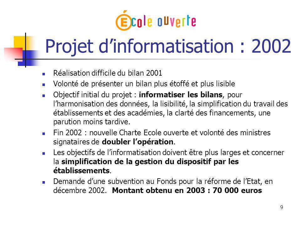 9 Projet dinformatisation : 2002 Réalisation difficile du bilan 2001 Volonté de présenter un bilan plus étoffé et plus lisible Objectif initial du pro