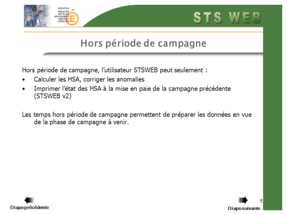 Diapo précédente Diapo suivante 5 Hors période de campagne Hors période de campagne, lutilisateur STSWEB peut seulement : Calculer les HSA, corriger les anomalies Imprimer létat des HSA à la mise en paie de la campagne précédente (STSWEB v2) Les temps hors période de campagne permettent de préparer les données en vue de la phase de campagne à venir.